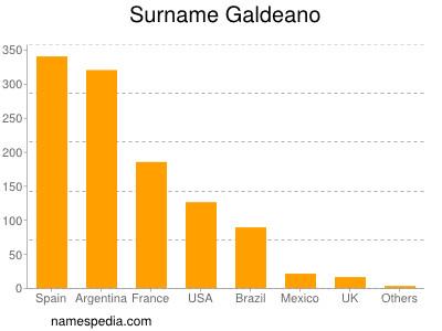 Surname Galdeano
