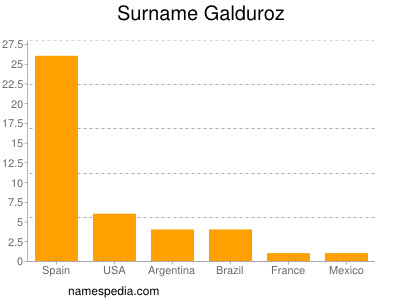 Surname Galduroz