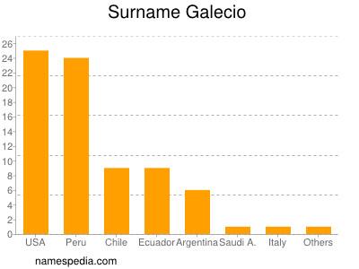 Surname Galecio