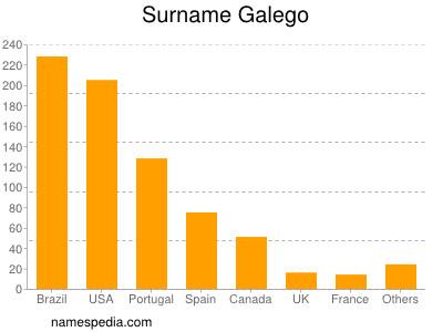 Surname Galego