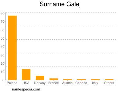 Surname Galej