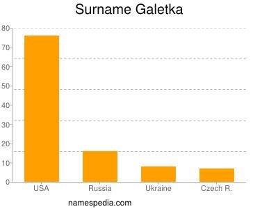 Surname Galetka