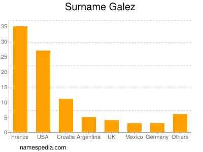 Surname Galez