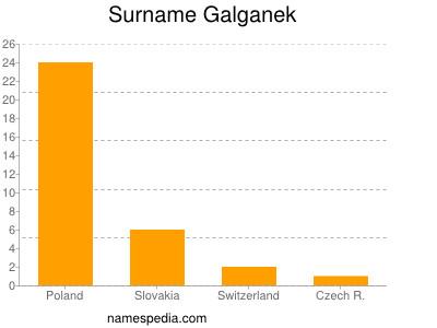 Surname Galganek