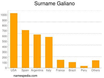 Surname Galiano