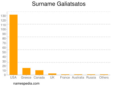 Surname Galiatsatos