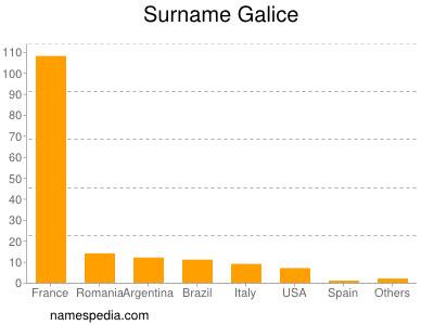 Surname Galice