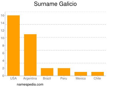 Surname Galicio