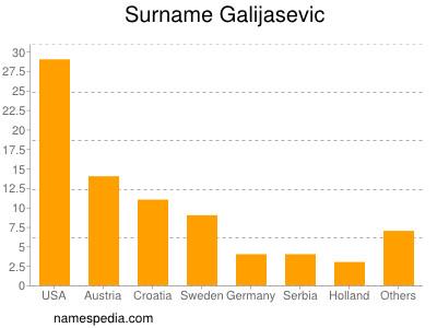 Surname Galijasevic
