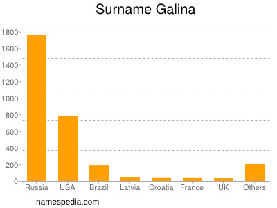 Surname Galina