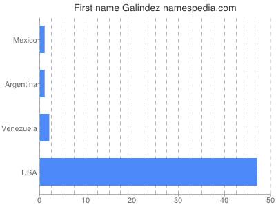 Given name Galindez
