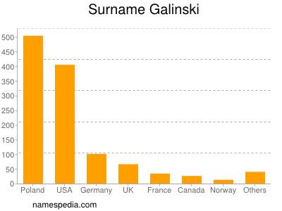 Surname Galinski