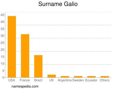 Surname Galio