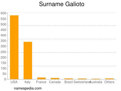 Surname Galioto