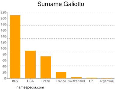 Surname Galiotto