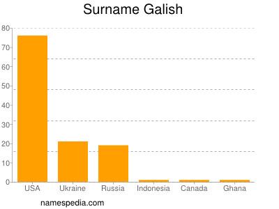 Surname Galish