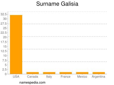 Surname Galisia