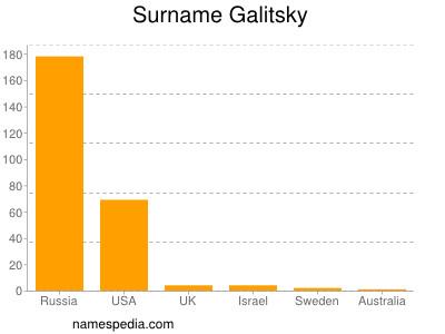 Surname Galitsky