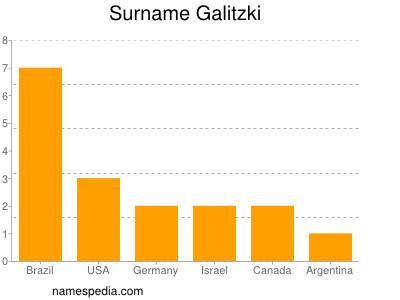 Surname Galitzki