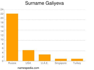 Surname Galiyeva