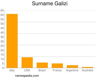 Surname Galizi