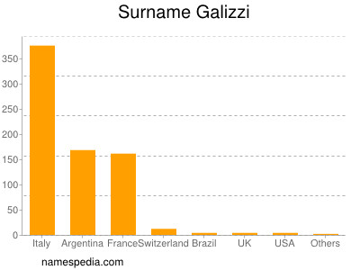 Surname Galizzi