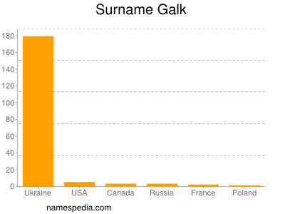 Surname Galk