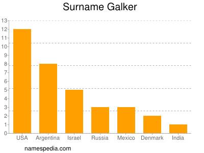 Surname Galker