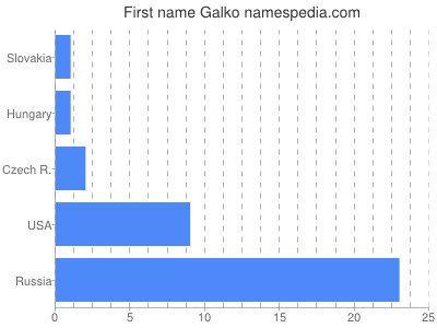 Given name Galko