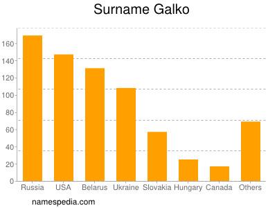 Surname Galko