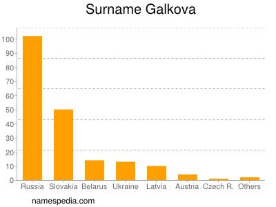 Surname Galkova