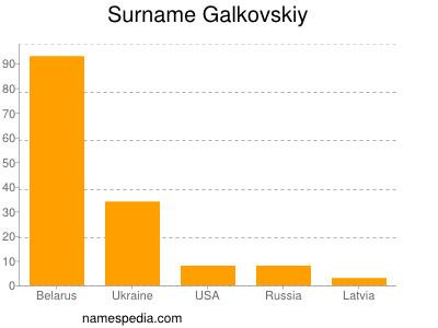 Surname Galkovskiy