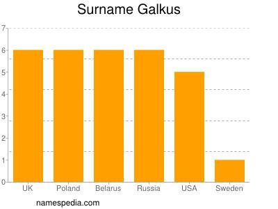 Surname Galkus