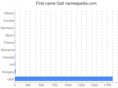 Given name Gall