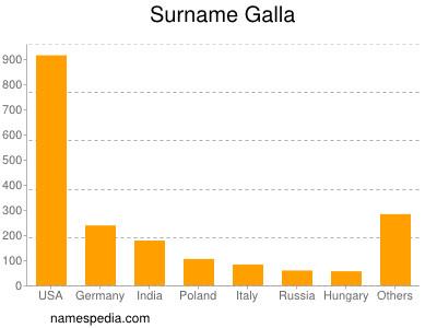 Surname Galla