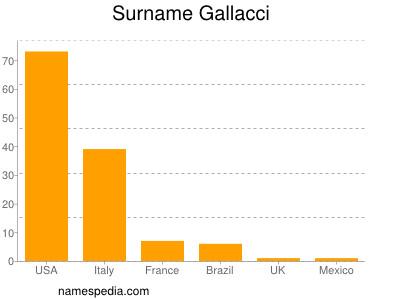 Surname Gallacci
