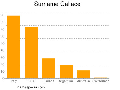 Surname Gallace
