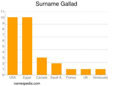 Surname Gallad