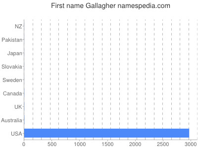 Given name Gallagher