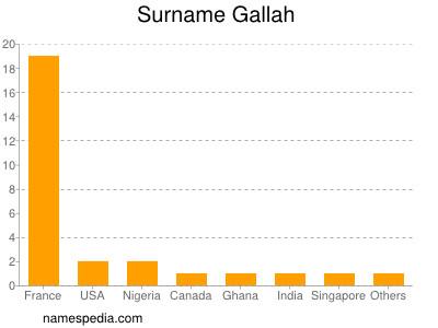 Surname Gallah