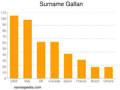 Surname Gallan