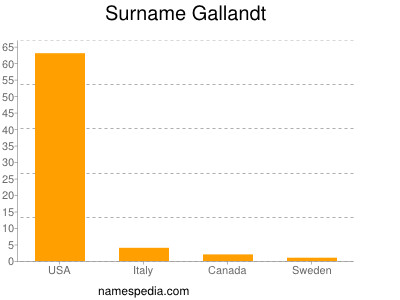 Surname Gallandt