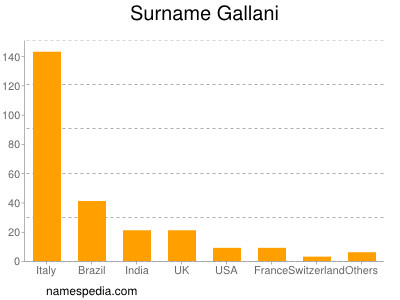 Surname Gallani