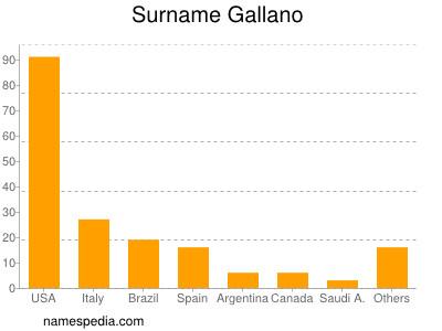 Surname Gallano