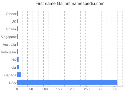 Given name Gallant