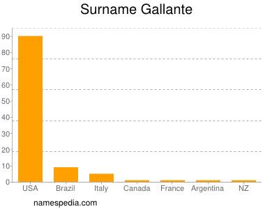 Surname Gallante