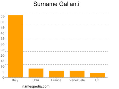 Surname Gallanti