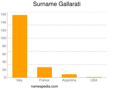 Surname Gallarati
