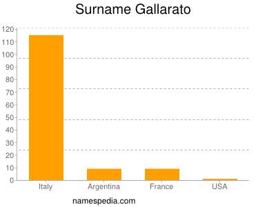 Surname Gallarato