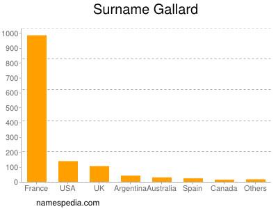 Surname Gallard